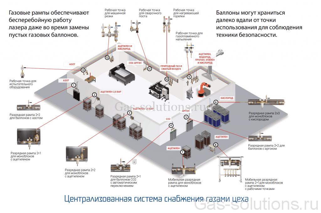 Централизованная система газоснабжения цеха