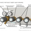 Газовая рампа GCE MTLT без продувки