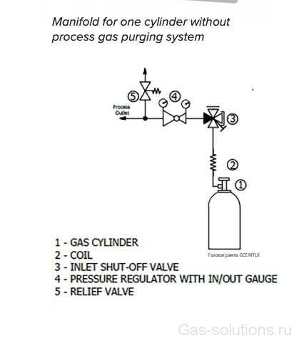 Газовая рампа GCE MTLX без продувки_схема подключения
