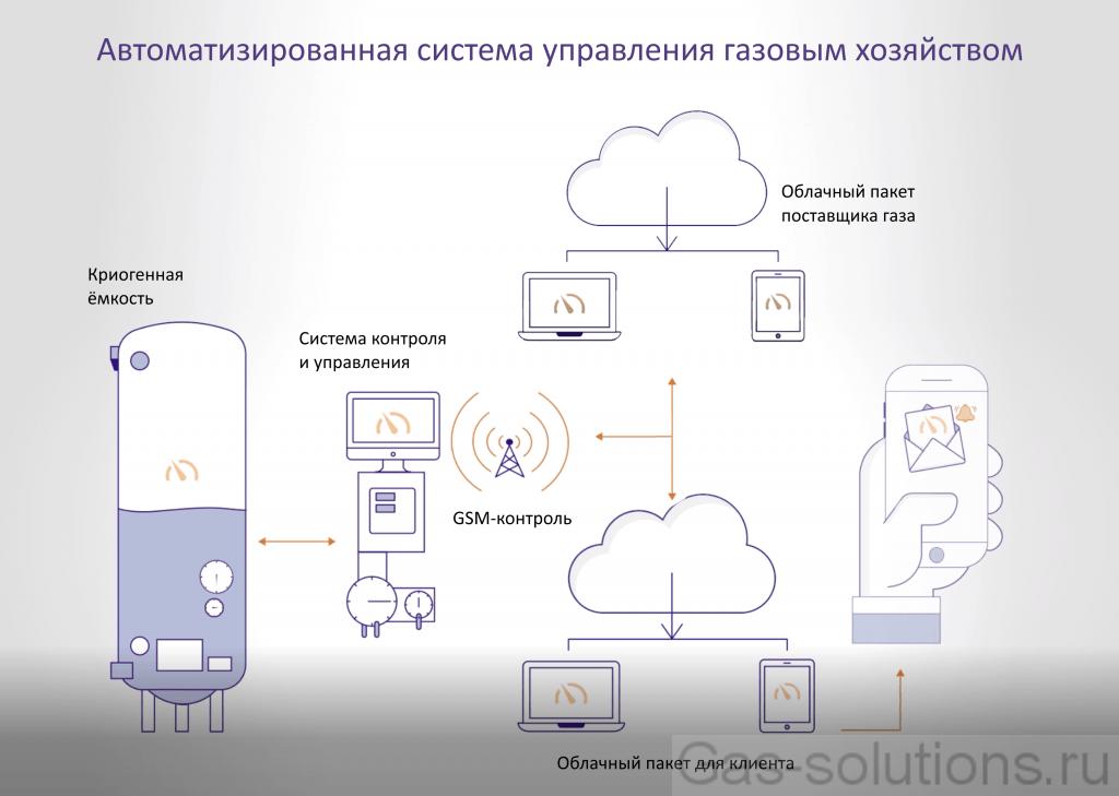 Автоматизированная дистанционная система управления газовым хозяйством
