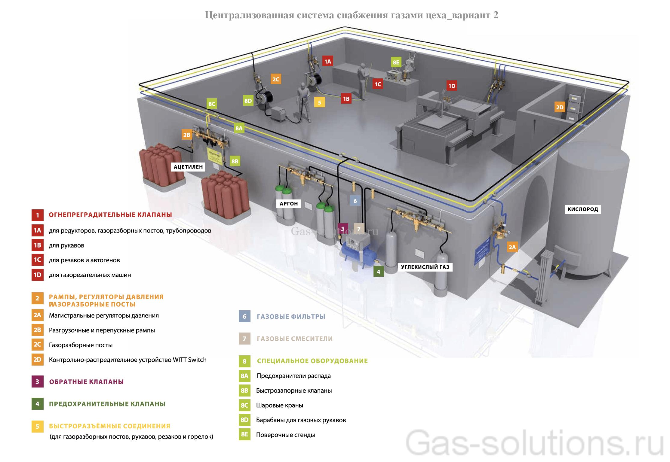 Централизованная система снабжения газами цеха_вариант 2