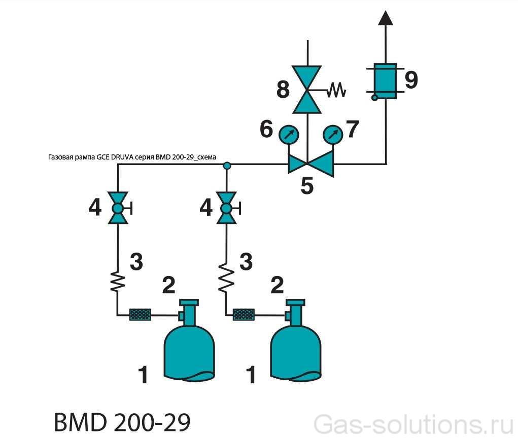 Газовая рампа GCE DRUVA серия BMD 200-29_схема