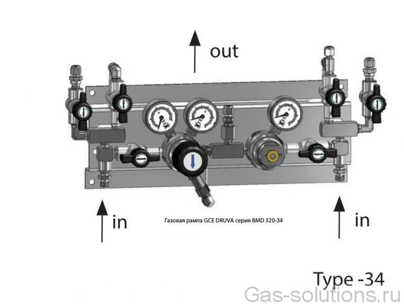 Газовая рампа GCE DRUVA серия BMD 320-34