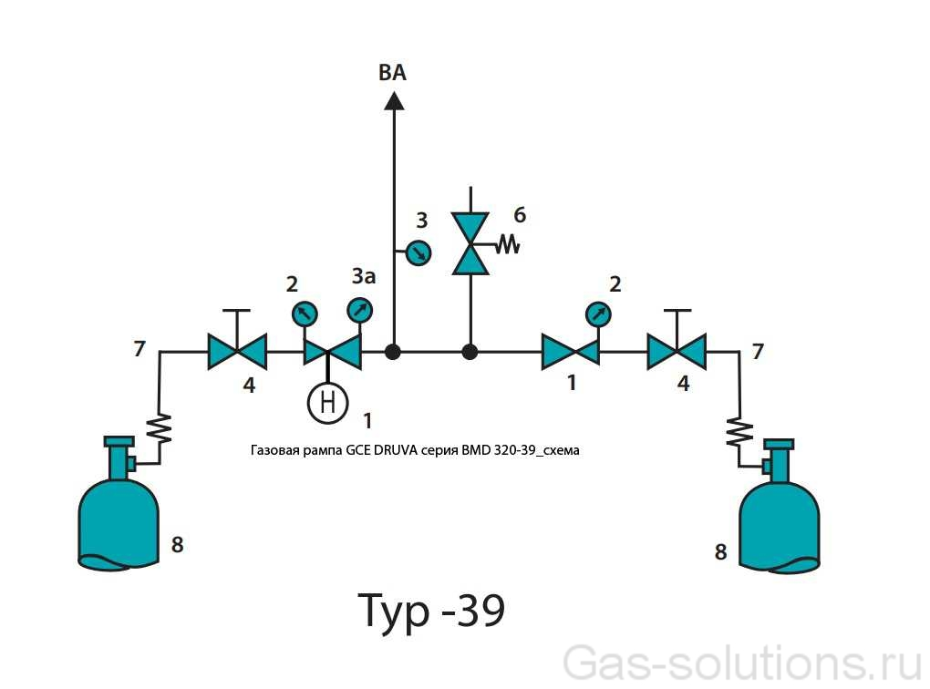 Газовая рампа GCE DRUVA серия BMD 320-39_схема