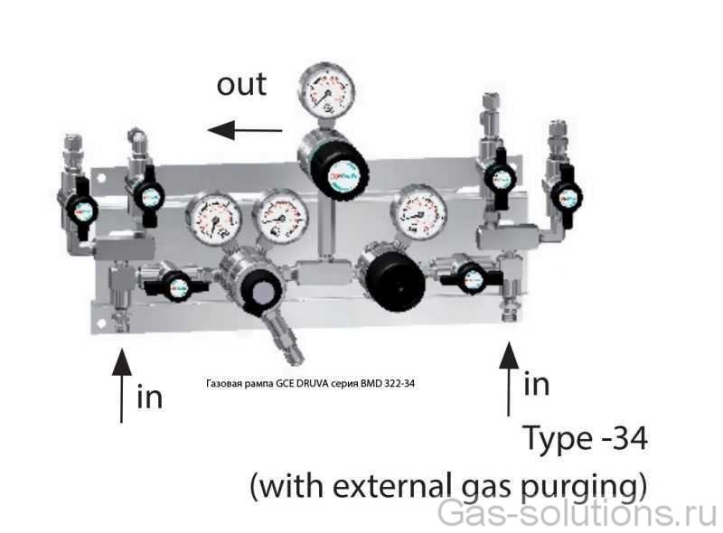 Газовая рампа GCE DRUVA серия BMD 322-34