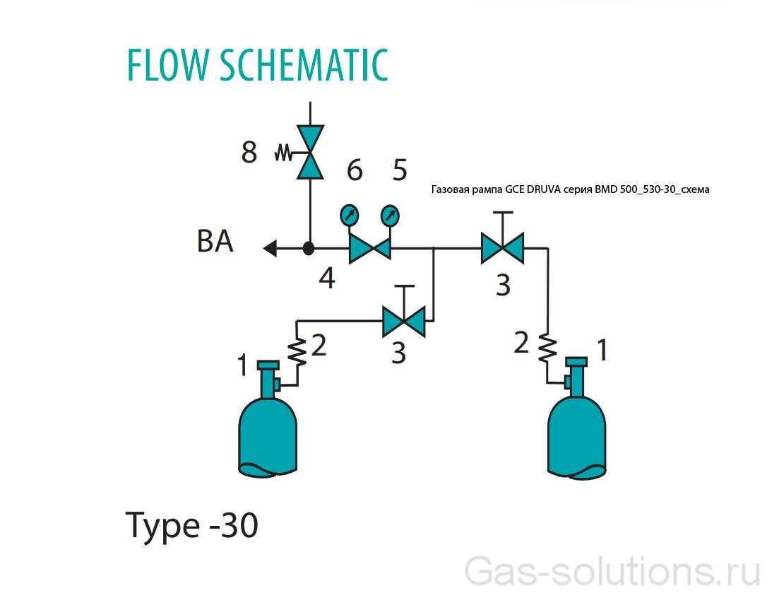 Газовая рампа GCE DRUVA серия BMD 500_530-30_схема