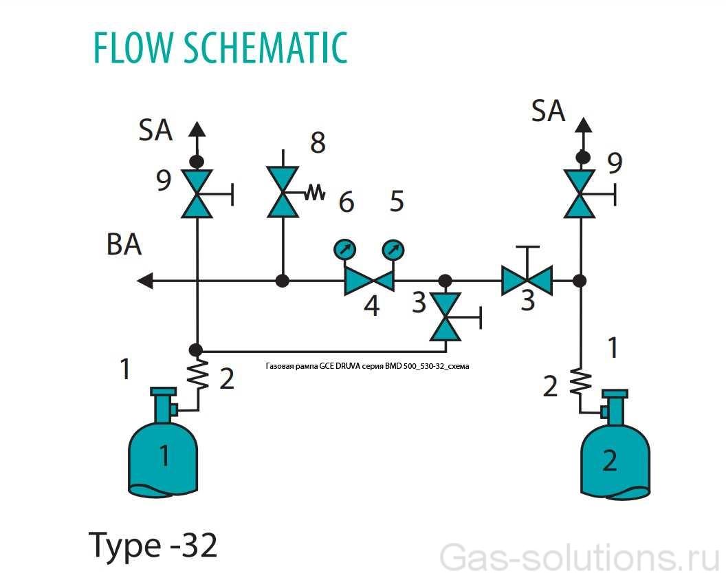 Газовая рампа GCE DRUVA серия BMD 500_530-32_схема