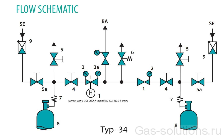 Газовая рампа GCE DRUVA серия BMD 502_532-34_схема
