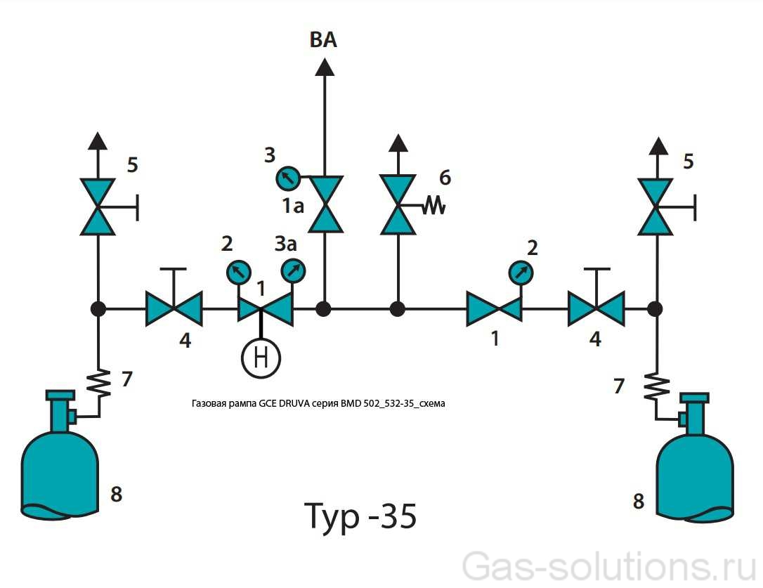 Газовая рампа GCE DRUVA серия BMD 502_532-35_схема
