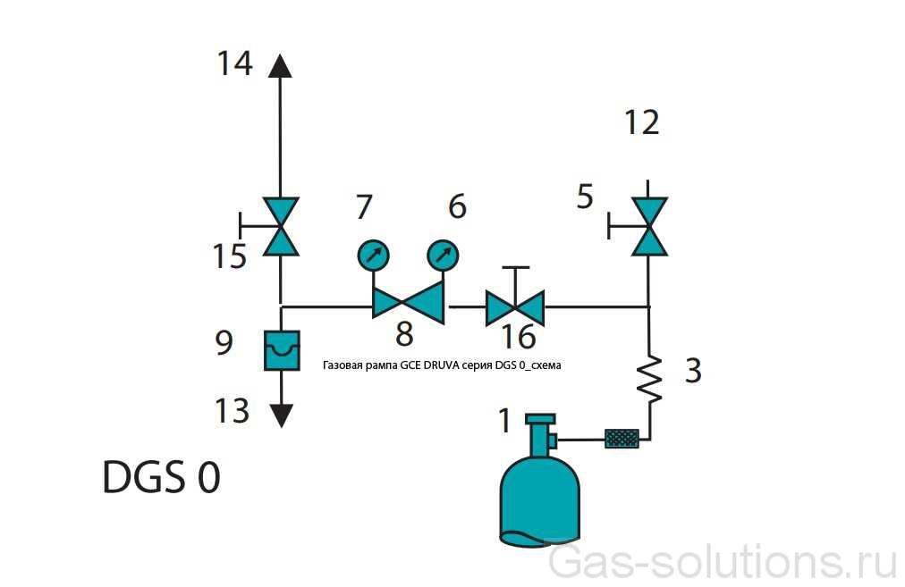 Газовая рампа GCE DRUVA серия DGS 0_схема