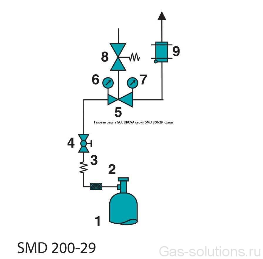 Газовая рампа GCE DRUVA серия SMD 200-29_схема