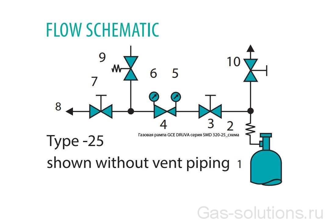 Газовая рампа GCE DRUVA серия SMD 320-25_схема