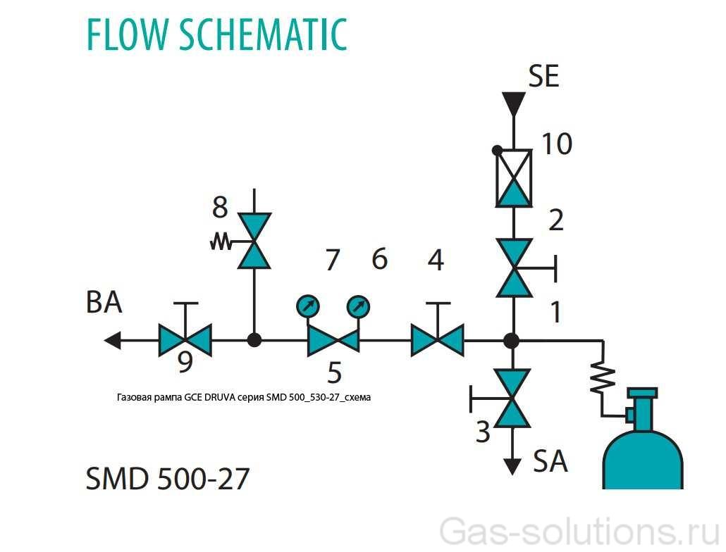 Газовая рампа GCE DRUVA серия SMD 500_530-27_схема
