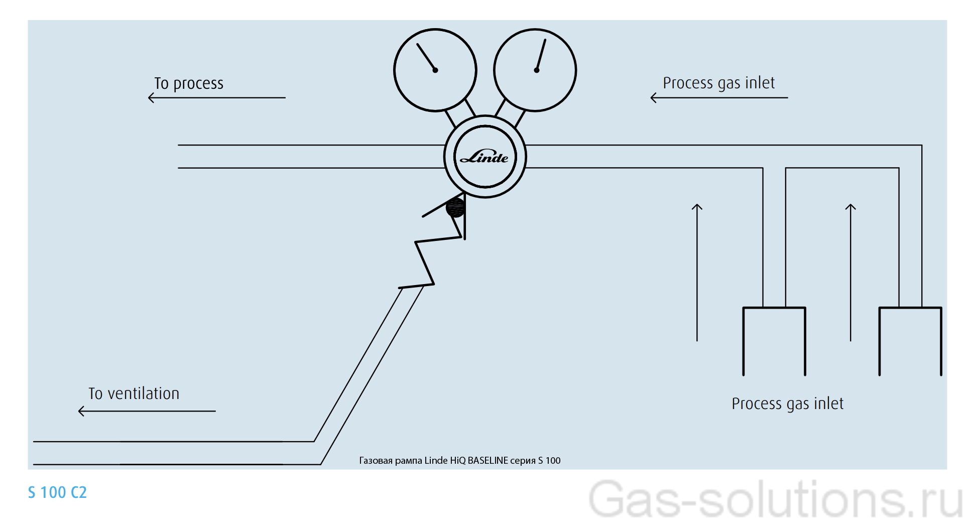 Газовая рампа Linde HiQ BASELINE серия S 100_схема2