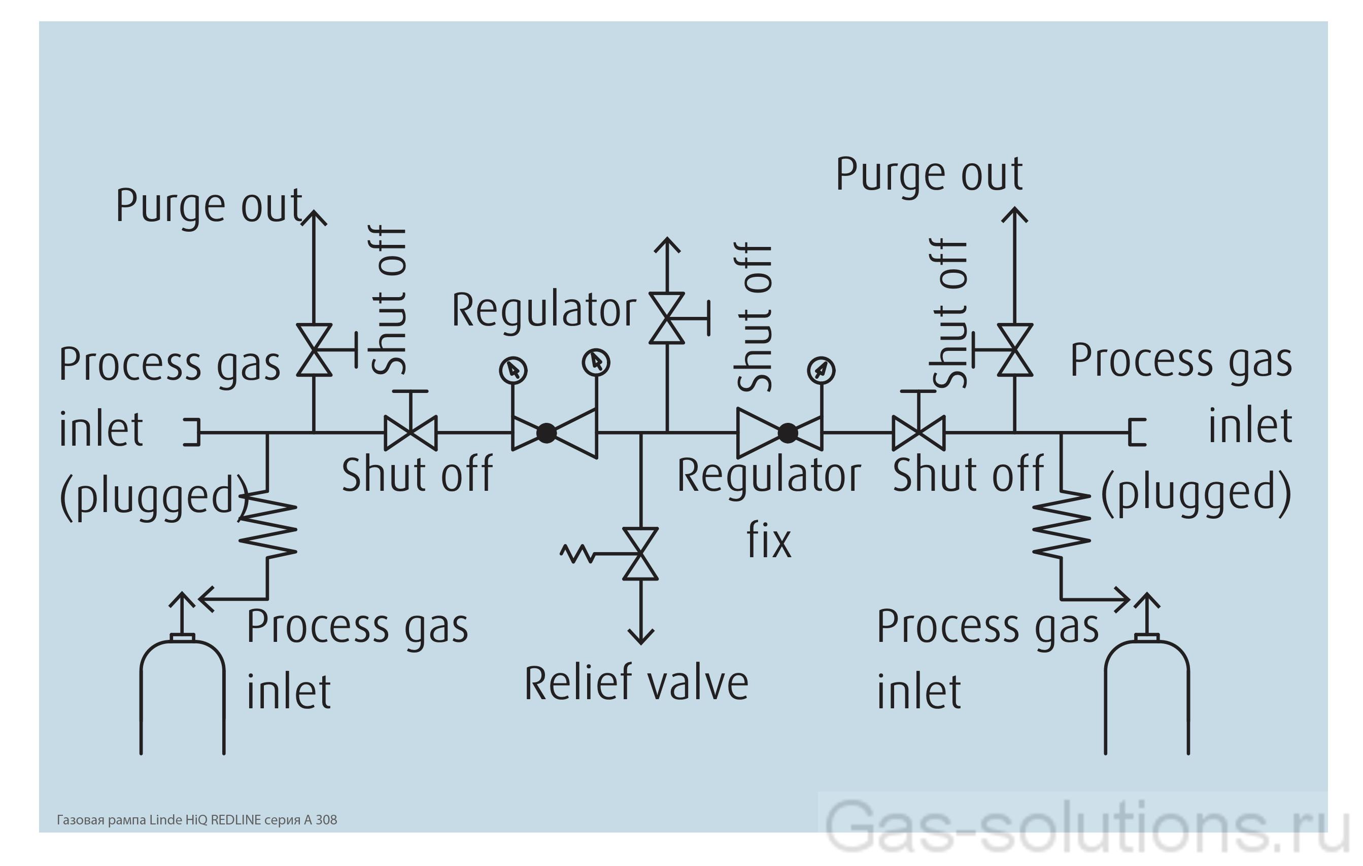 Газовая рампа Linde HiQ REDLINE серия A 308_схема