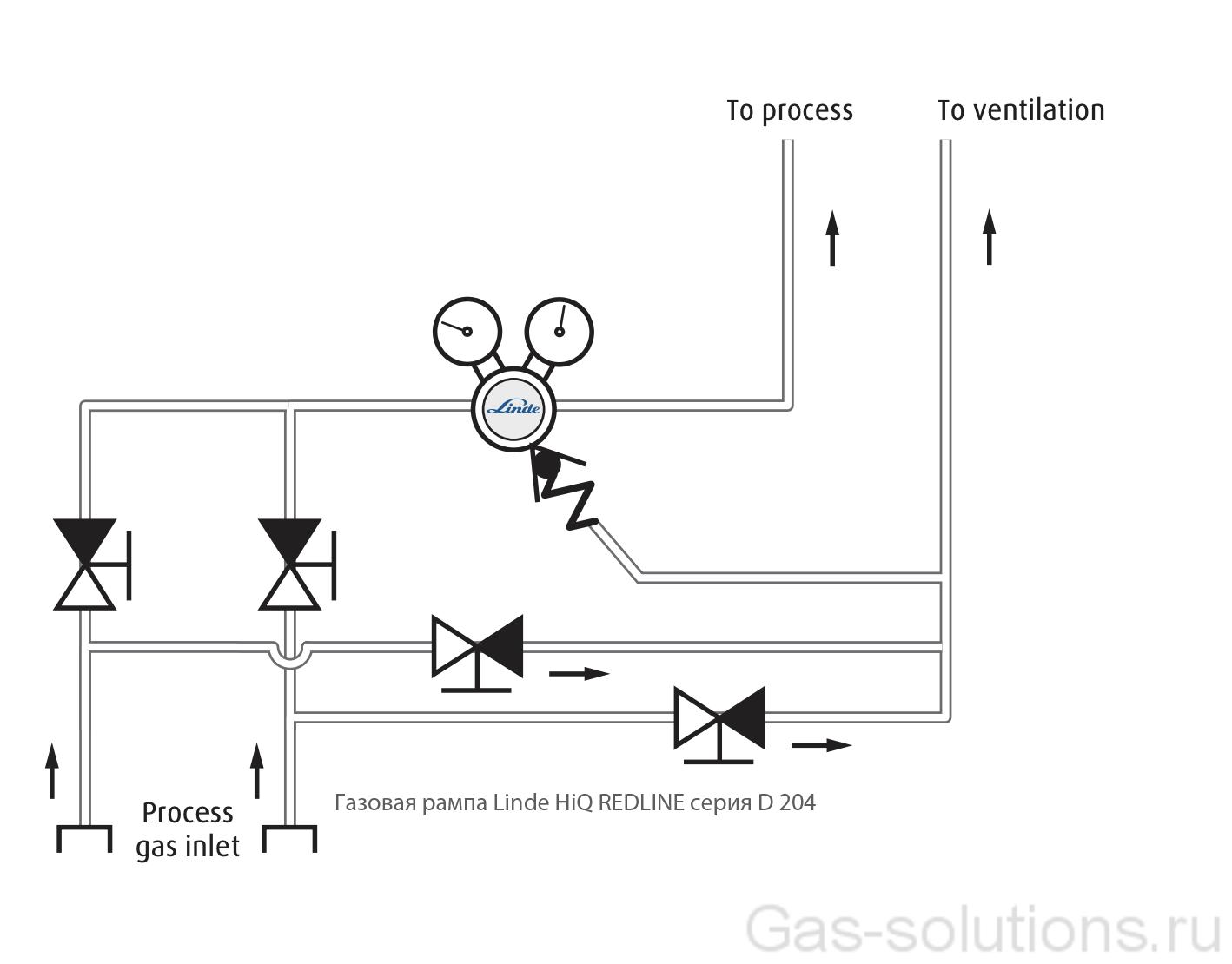 Газовая рампа Linde HiQ REDLINE серия D 204_схема