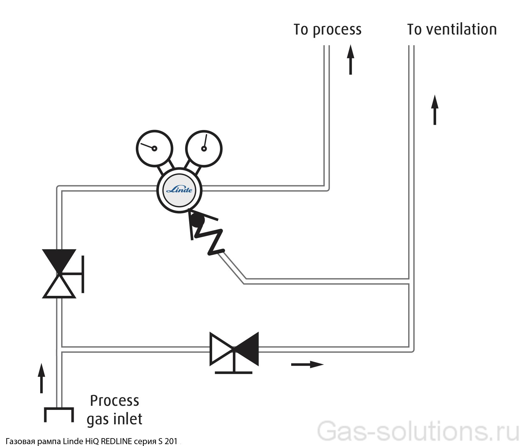Газовая рампа Linde HiQ REDLINE серия S 201_схема