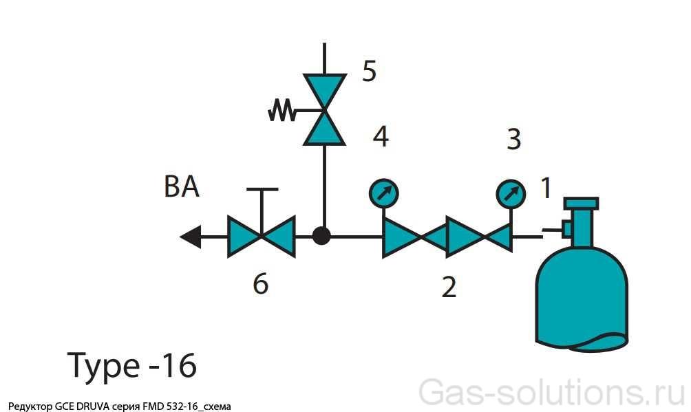 Редуктор GCE DRUVA серия FMD 532-16_схема