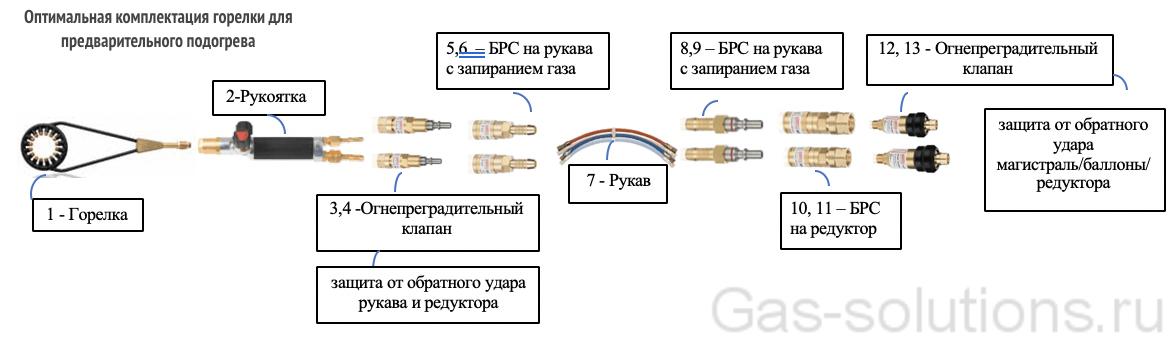 Оптимальная комплектация горелки для предварительного подогрева
