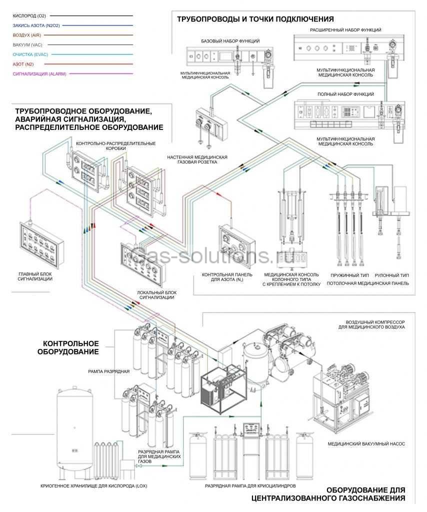 Оборудование для централизованного газоснабжения больниц