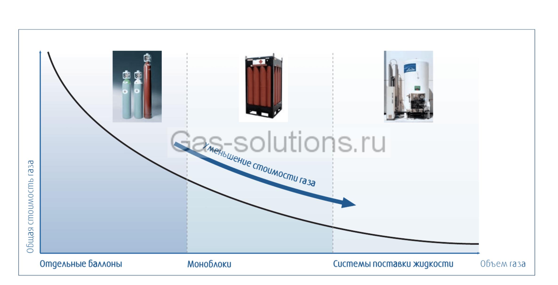 Зависимость стоимости газа от форм поставки