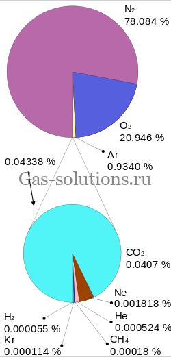 содержание газов в воздухе